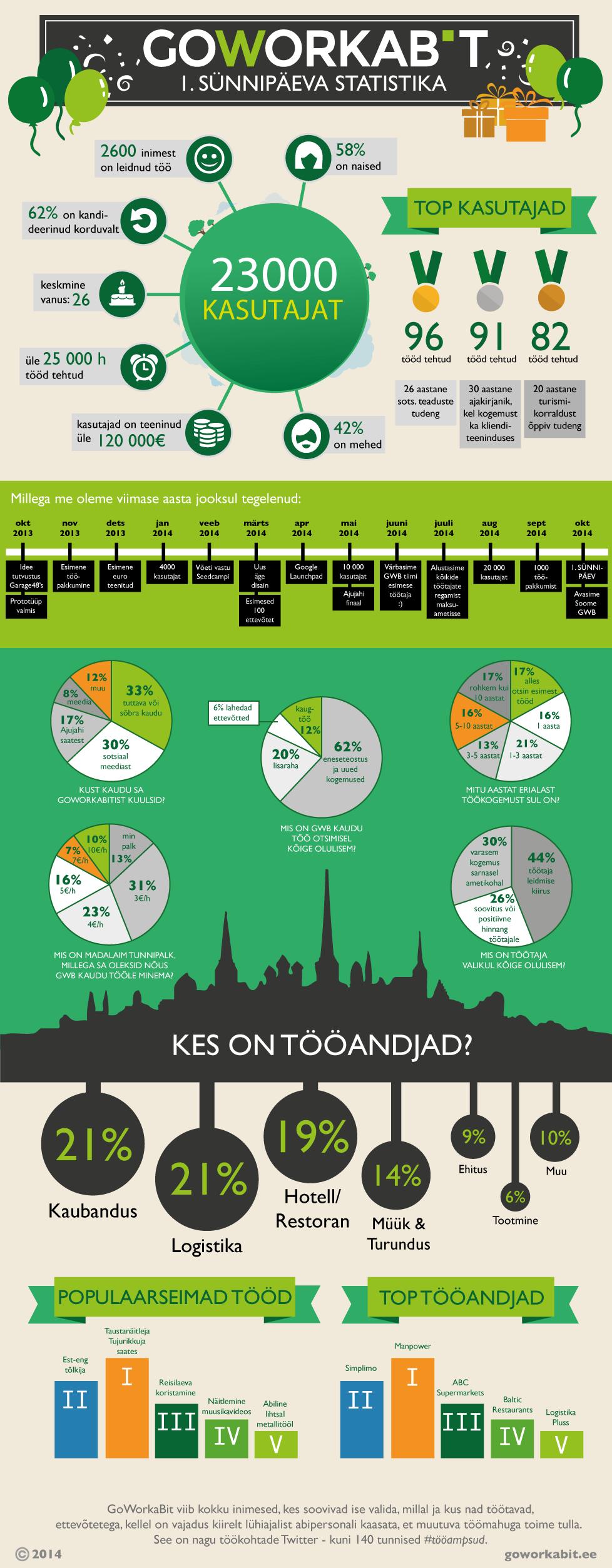infographic_est_goworkabit
